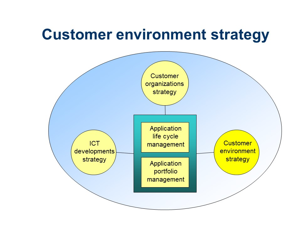 ASL - Customer environment strategy