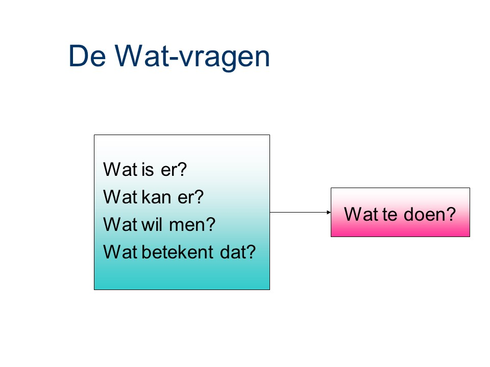ASL - Application portfolio management: De Wat-vragen