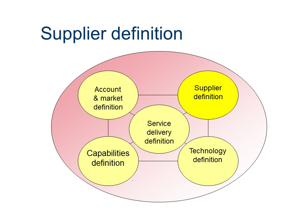 ASL - Supplier definition