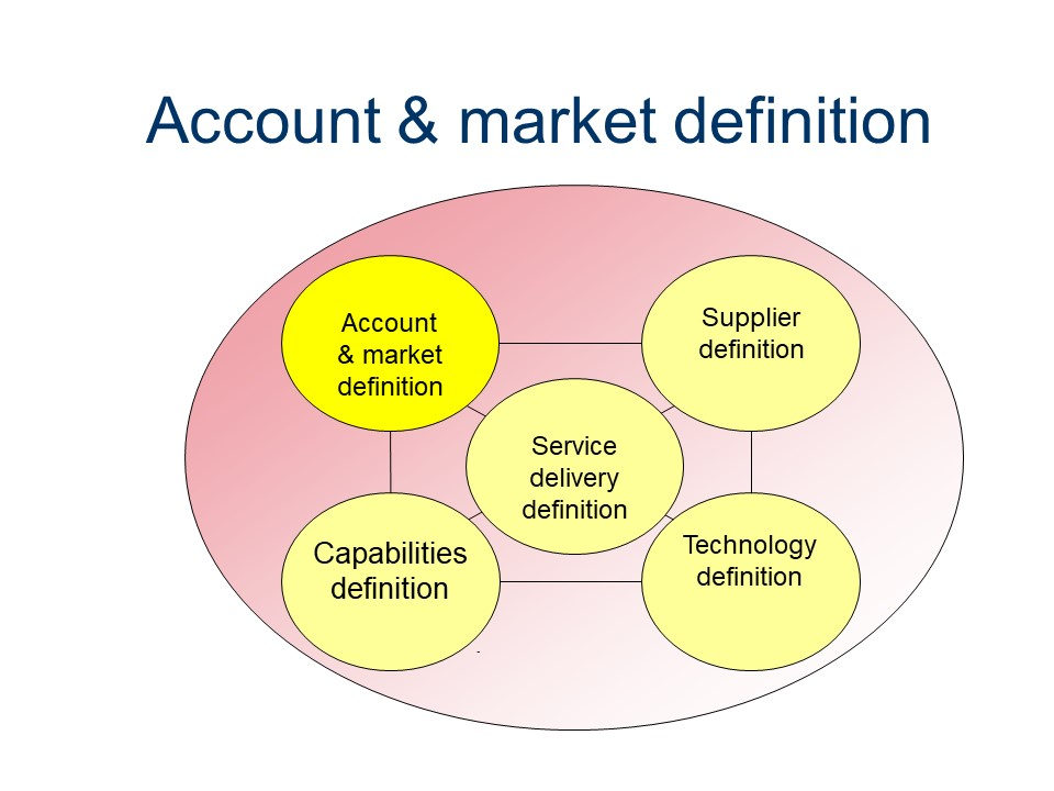 ASL - Account & market definition