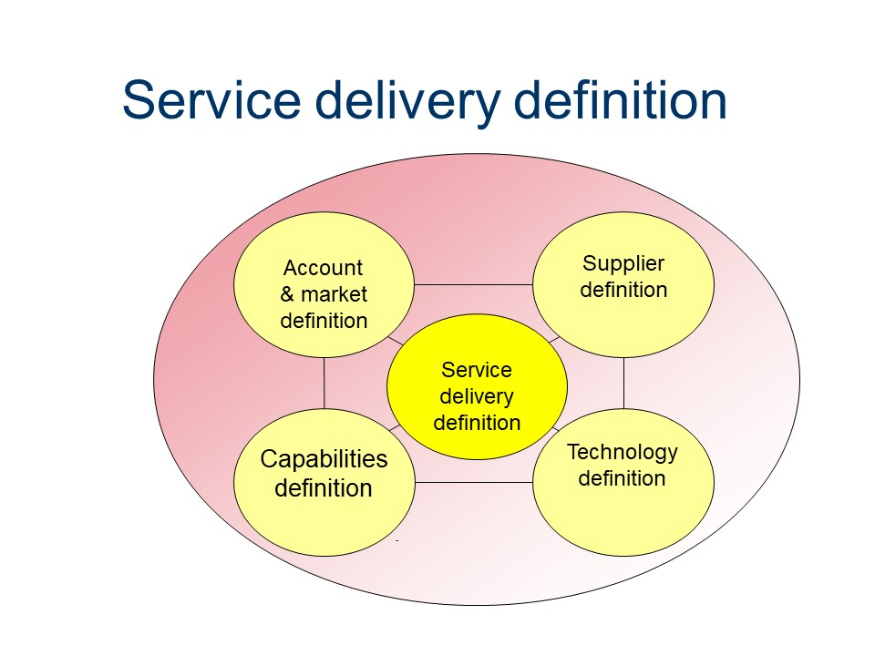 ASL - Service delivery definition