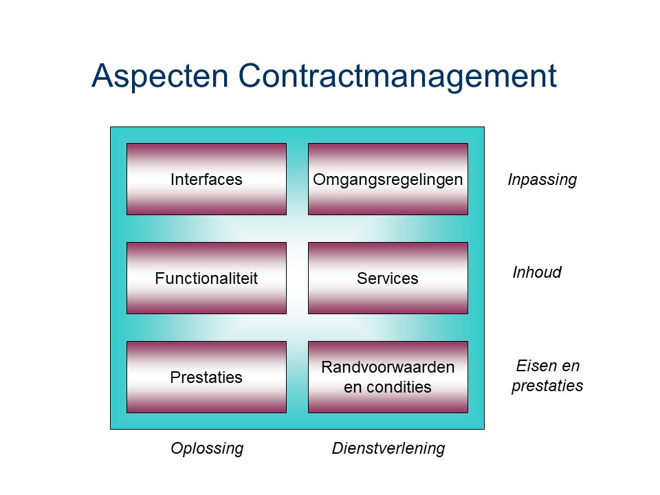 ASL - Contractmanagement: Aspecten