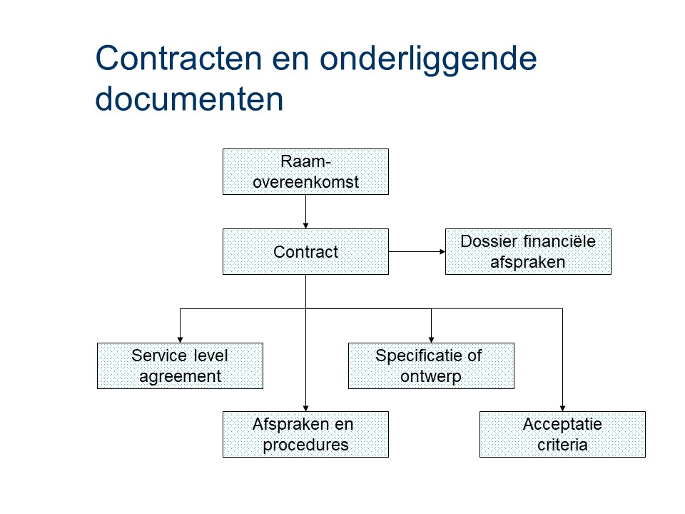 ASL - Contractmanagement: Contracten en onderliggende documenten
