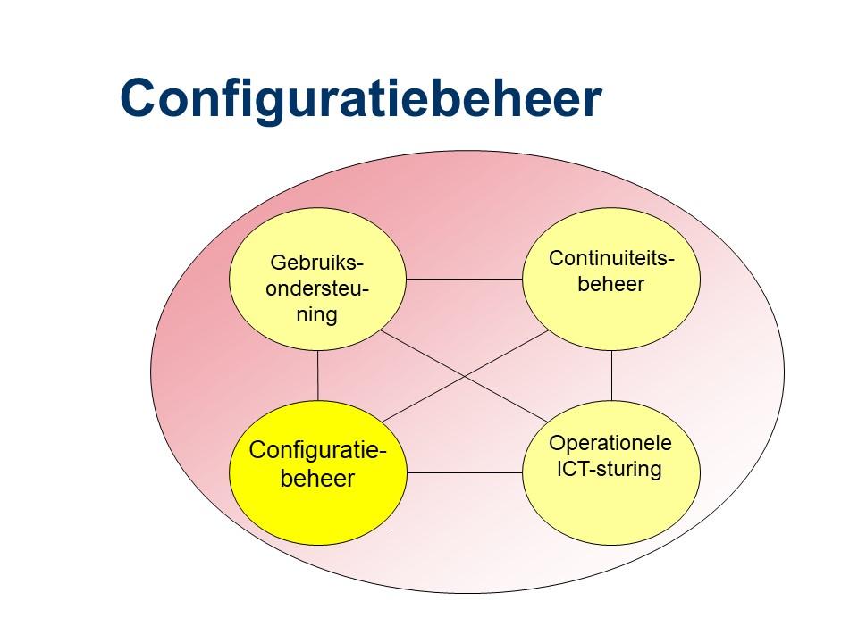 ASL - Configuratiebeheer