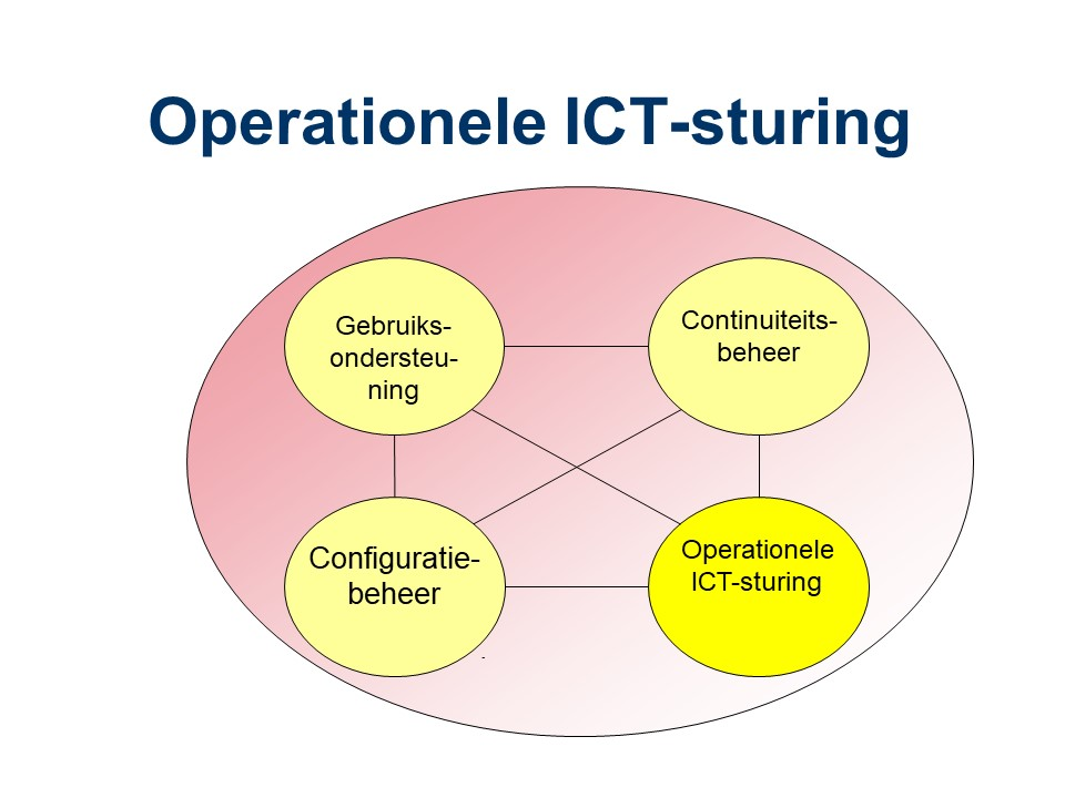 ASL - Operationele ICT-sturing