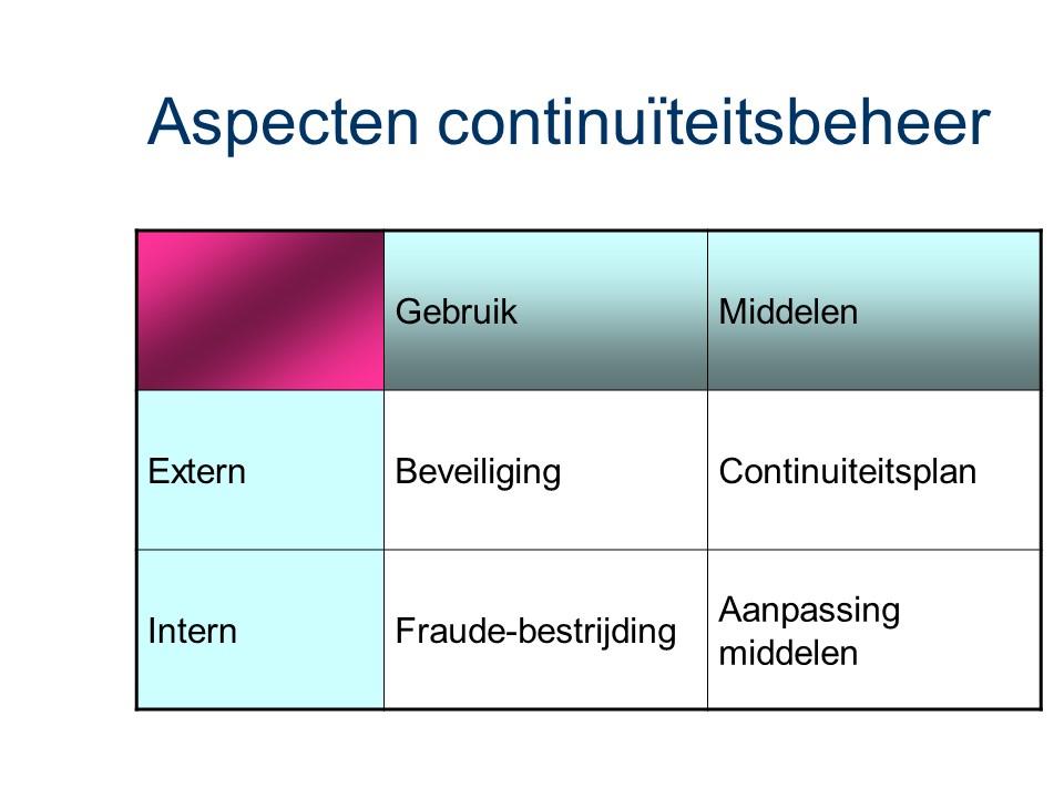 ASL - Continuiteitsbeheer: Aspecten