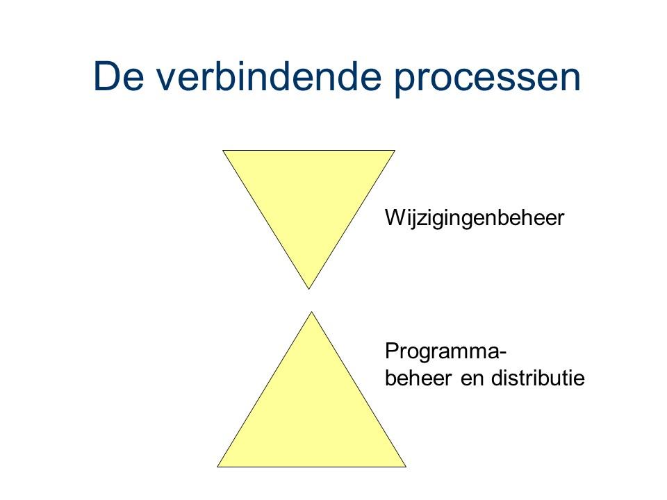 ASL - Verbindende processen
