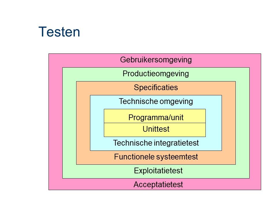 ASL - Testen: Verschillende soorten testen