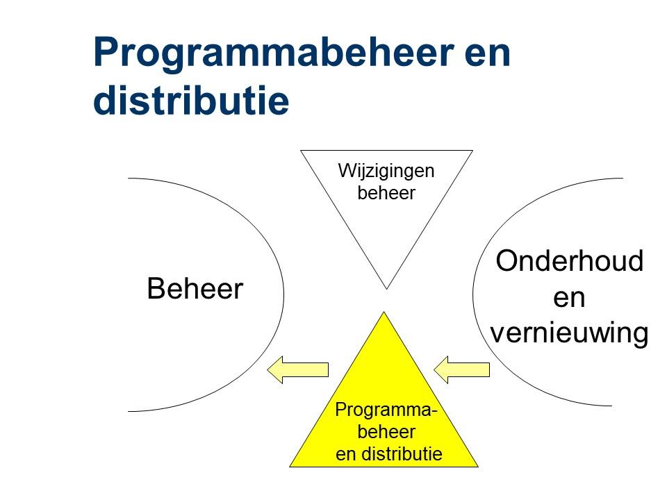ASL - Programmabeheer en distributie
