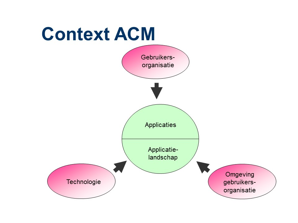 ASL - ACM: Context